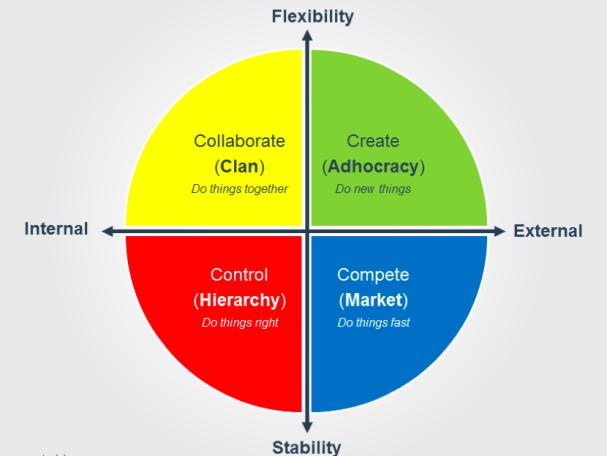 organizational behavior framework